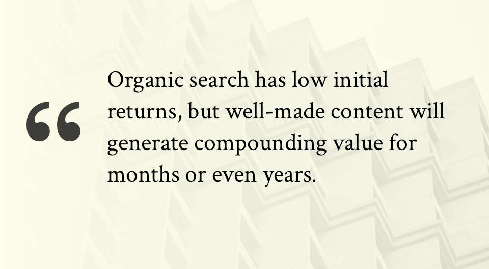 Organic search has low initial returns, but well-made content will generate compounding value for months or even years.