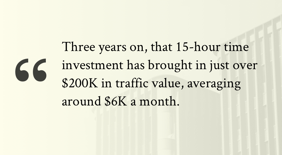 Three years on, that 15-hour time investment has brought in just over $200K in traffic value, averaging around $6K a month.