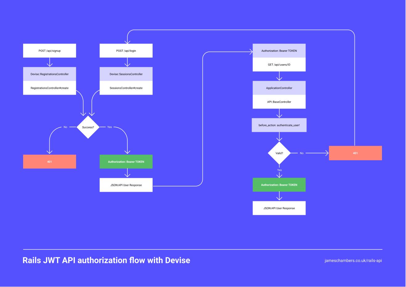 Rails API flow chart